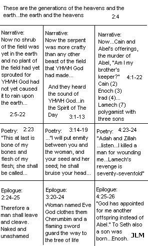 Book One, Genesis 2:4-4:26